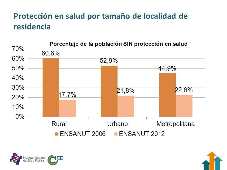 En términos del perfil demográfico, se observan diferencias entre la población bajo diferentes esquemas de protección en salud 0% 2% 4% 6% 8% 10% 12% 14% TotalNingunaSPIMSSISSSTE Porcentaje de la población por quintil de edad