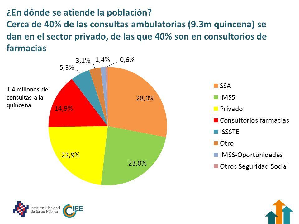Incluso 30% de los afiliados a servicios públicos recurre a los privados para su atención (1/3 en consultorios de farmacias) La mayor parte en SESAS (18%)