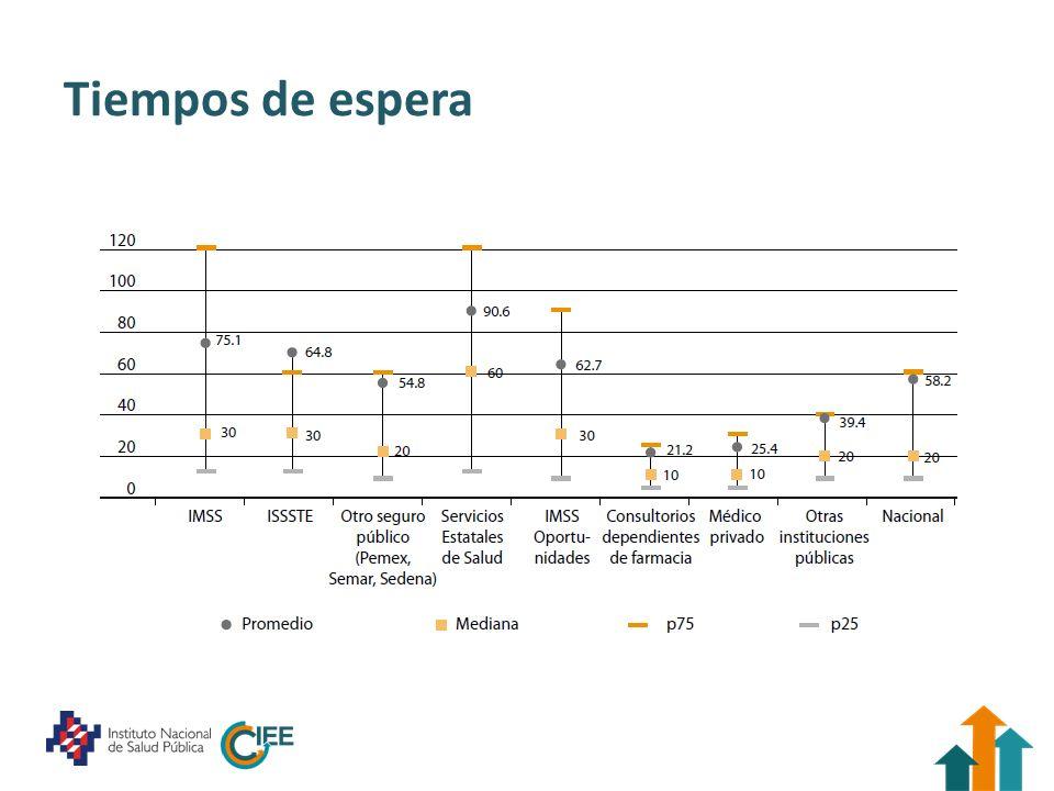 Cobertura efectiva Medida de cobertura efectiva Cobertura de intervenciones en la población con necesidad con ajuste por calidad Medidas de nivel socioeconómico Quintiles, enfoque para aproximar ingreso Pobreza multidimensional Análisis de tendencias en las brechas (2006-2012) En exploración generar medida para 2000
