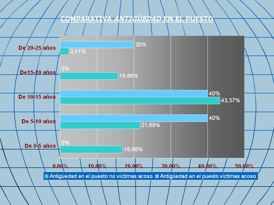 PORCENTAJE DE PERSONAS QUE SUFREN CONDUCTAS DE ACOSO CONDUCTAS DE ACOSOTOTAL 1.