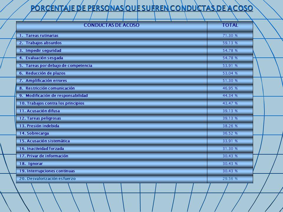 21.Monitorización perversa27.82 % 22. Limitación carrera profesional27.82 % 23.