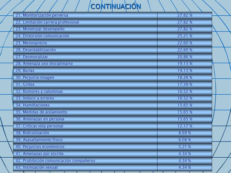 LOS AUTORES DE LAS CONDUCTAS DE ACOSO AUTORES DE LAS CONDUCTAS DE ACOSO CONDUCTAS JefesCompañerosInternos 1.