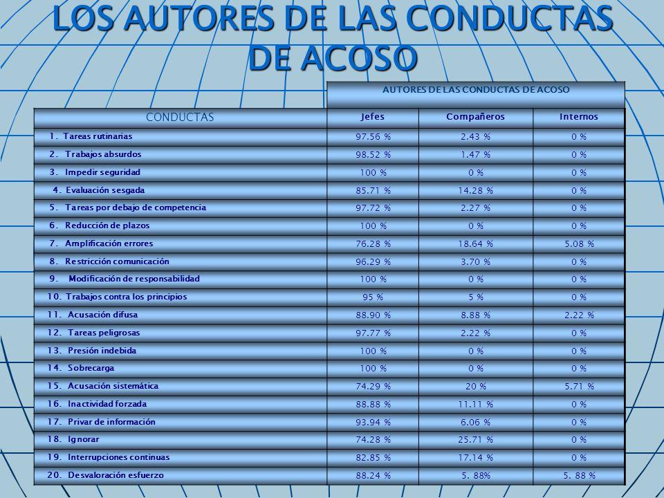 Autores de las conductas de acoso CONDUCTASJefesCompañerosInternos 21.