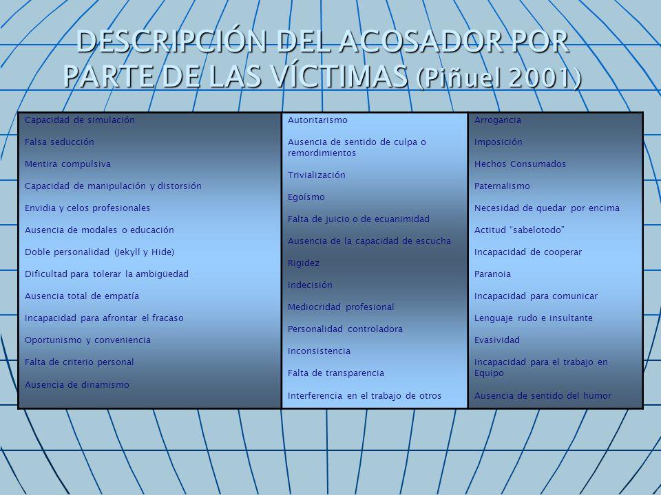 EFECTOS DEL ACOSO SOBRE LA SALUD DEL TRABAJADOR AFECTADO (Piñuel 2001) EFECTOS COGNITIVOS E HIPERREACCIÓN PSÍQUICA Olvido y pérdidas de memoria Dificultades para concentrarse Decaimiento/depresión Apatía, falta de iniciativa Irritabilidad Inquietud/nerviosismo/ agitación Agresividad/ataques de ira Sentimientos de inseguridad Hipersensibilidad a los retrasos SÍNTOMAS PSICOSOMÁTICOS DE ESTRÉS Pesadillas/sueños vívidos Dolores de estómago y abdominales Diarreas/colon irritable Vómitos Náuseas Falta de apetito Sensación de nudo en la garganta Llanto Aislamiento SÍNTOMAS DE DESAJUSTE DEL SISTEMA NERVIOSO AUTÓNOMO Dolores en el pecho Sudoración Sequedad en la boca Palpitaciones Sofocos Sensación de falta de aire Hipertensión/ hipotensión arterial neuralmente inducida SÍNTOMAS DE DESGASTE FISICO PRODUCIDO POR UN ESTRÉS MANTENIDO DURANTE MUCHO TIEMPO Dolores de espalda dorsales y lumbares Dolores musculares Dolores cervicales TRASTORNOS DEL SUEÑO Dificultad para conciliar el sueño Sueño interrumpido Despertar temprano CANSANCIO Y DEBILIDAD Fatiga crónica Flojedad en las piernas Debilidad Desmayos Temblores