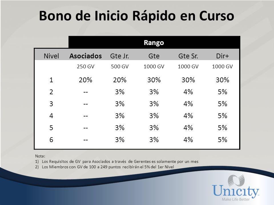 Ejemplo #1 Del Bono de Inicio Rápido Assoc. Nuevo D.F. Gte. Jr. Gte. Sr. Dir Bonos 5% 4% 3% 20%