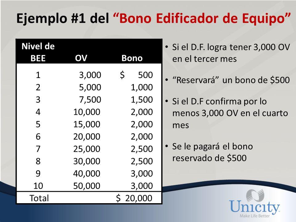 Ejemplo #2 del Bono Edificador de Equipo Si el D.F Logra tener 5,000 OV en el primer mes Se le pagará un bono de $500 y se reservará un bono de $1,000 Si el D.F confirma por lo menos 5,000 OV en el segundo mes Se le pagará el bono ya reservado de $1,000 Nivel de BEEOVBono 1 3,000 $ 500 2 5,000 1,000 3 7,500 1,500 4 10,000 2,000 5 15,000 2,000 6 20,000 2,000 7 25,000 2,500 8 30,000 2,500 9 40,000 3,000 10 50,000 3,000 Total $ 20,000