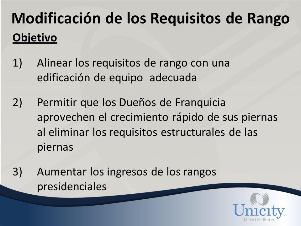 Modificación de los Requisitos de Rango RangoPierna @ PuntosVolumen Org.