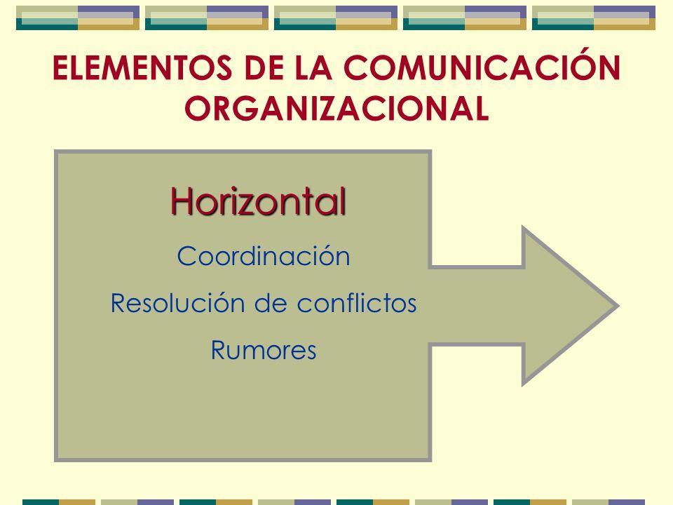 ELEMENTOS DE LA COMUNICACIÓN ORGANIZACIONAL Horizontal Coordinación Resolución de conflictos Rumores