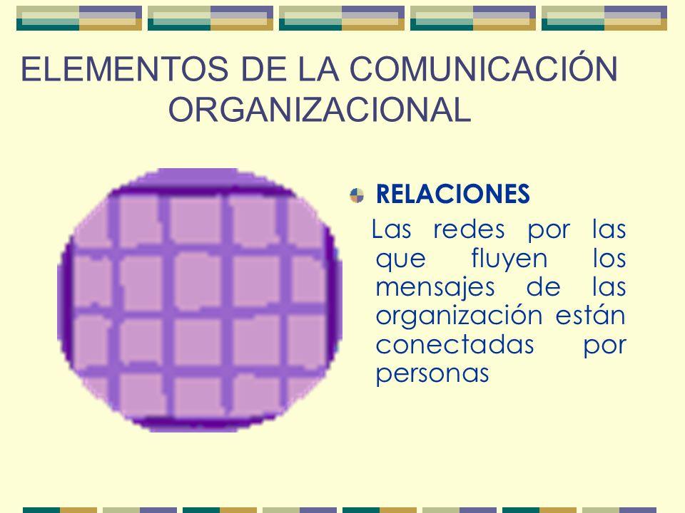 ELEMENTOS DE LA COMUNICACIÓN ORGANIZACIONAL RELACIONES Las redes por las que fluyen los mensajes de las organización están conectadas por personas