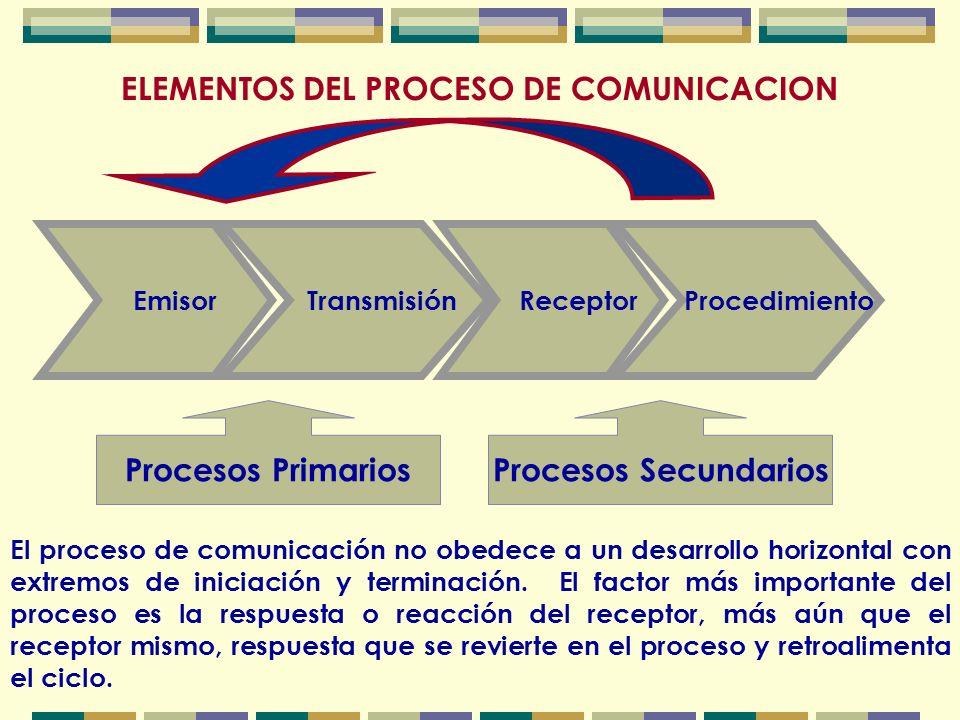 ELEMENTOS DEL PROCESO DE COMUNICACION El proceso de comunicación no obedece a un desarrollo horizontal con extremos de iniciación y terminación.