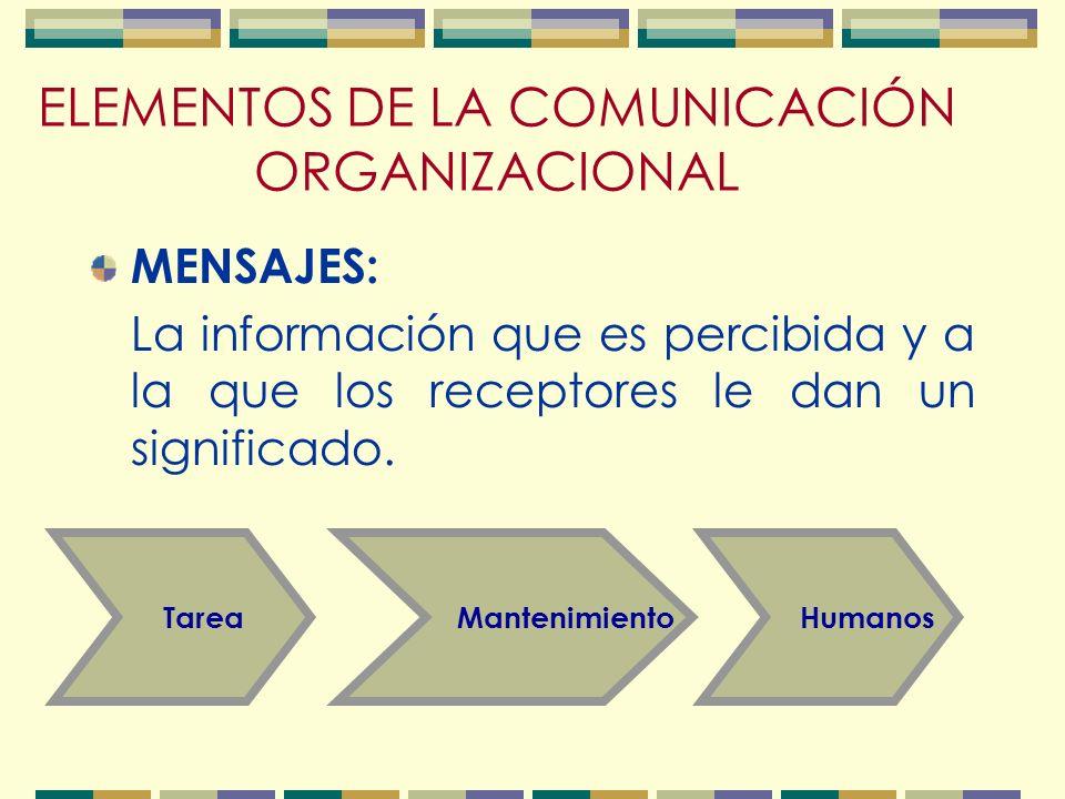 ELEMENTOS DE LA COMUNICACIÓN ORGANIZACIONAL MENSAJES: La información que es percibida y a la que los receptores le dan un significado.
