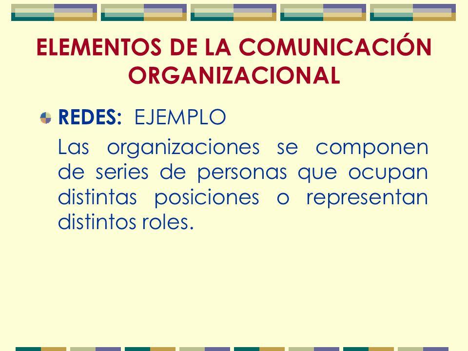 ELEMENTOS DE LA COMUNICACIÓN ORGANIZACIONAL REDES: EJEMPLO Las organizaciones se componen de series de personas que ocupan distintas posiciones o representan distintos roles.