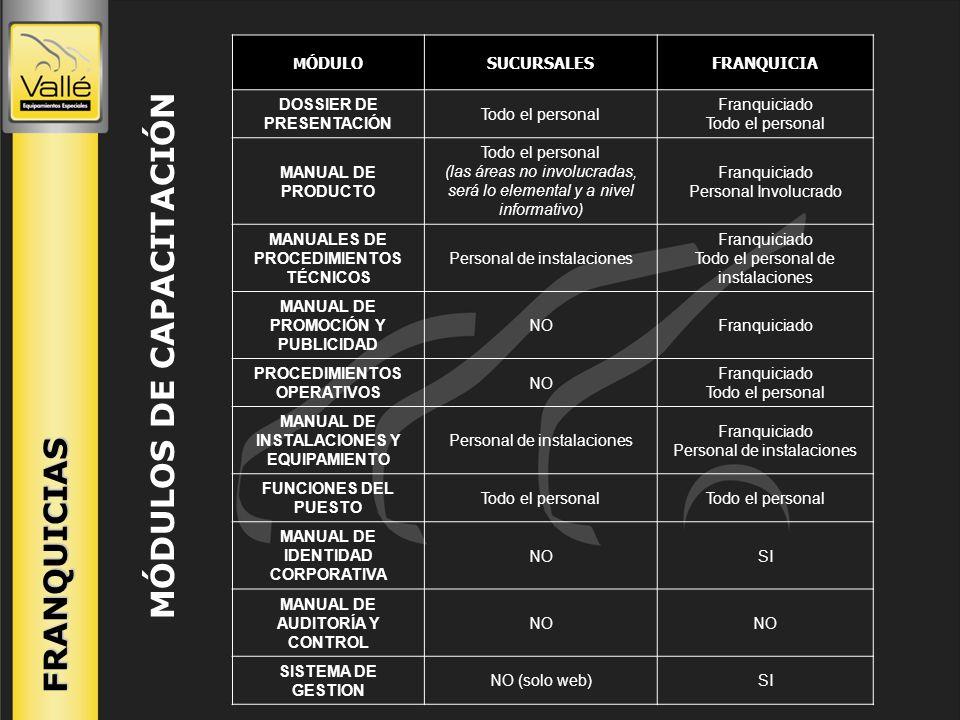 FRANQUICIAS FICHA TECNICA DE LA FRANQUICIA Nombre de la empresaVALLE EQUIPAMIENTOS ESPECIALES Descripción del negocioEquipamientos Especiales para automotores Países en los que actúaArgentina - Uruguay Año de fundación1957 Locales propiosCórdoba (Casa central) - Buenos Aires Franquicias en operación1 (Uruguay) Contacto ComercialLic Santiago Salcedo (Responsable comercial de Franquicias) Teléfono+54 (351) 494-6868 Fax+54 (351) 494-6868 E-mailfranquicias@vallear.com.ar Web sitewww.vallear.com.ar DATOS ECONOMICOS Canon de ingresoDesde U$ 25.000.- Inversión inicialVariable en función del proyecto Duración del contrato5 años Territorio exclusivoSI Entrenamiento del franquiciado SI Lugar de entrenamientoArgentina – País franquiciado Manuales de franquiciaSI