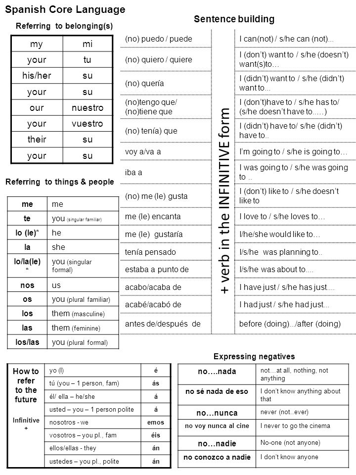 Use the core language sheet to practise writing about your freetime.