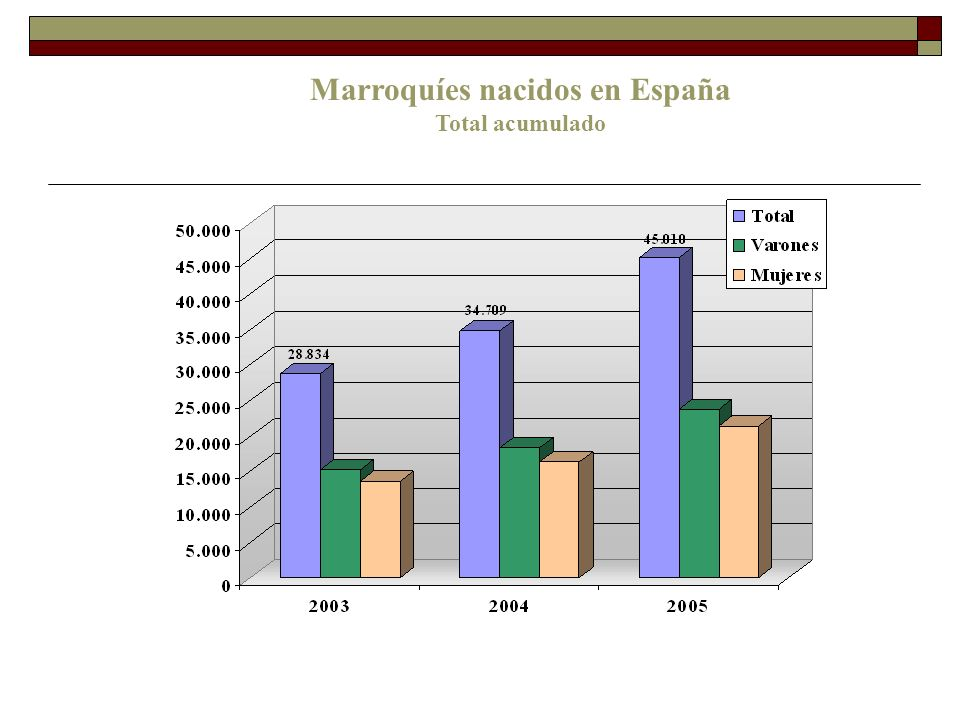 Los Atlas de la inmigración marroquí en España en internet: http://extranjeros.mtas.es/es/general/Atlas_inmigracion.html