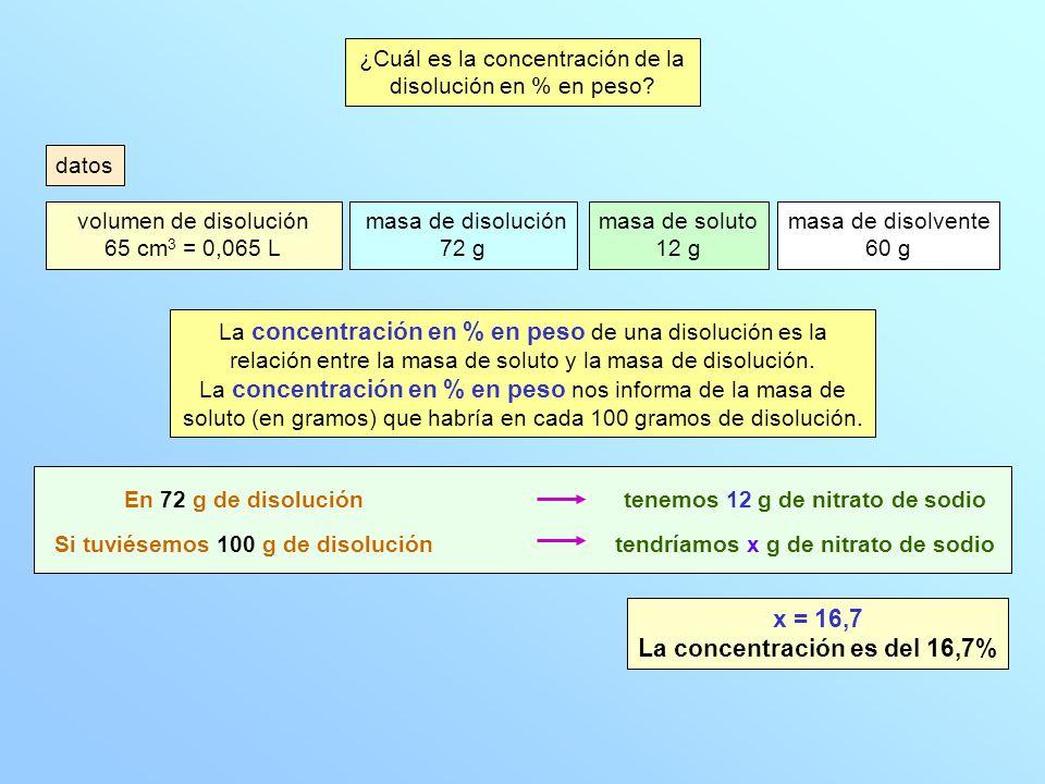 ¿Cuál es la densidad de la disolución en g/cm 3 .
