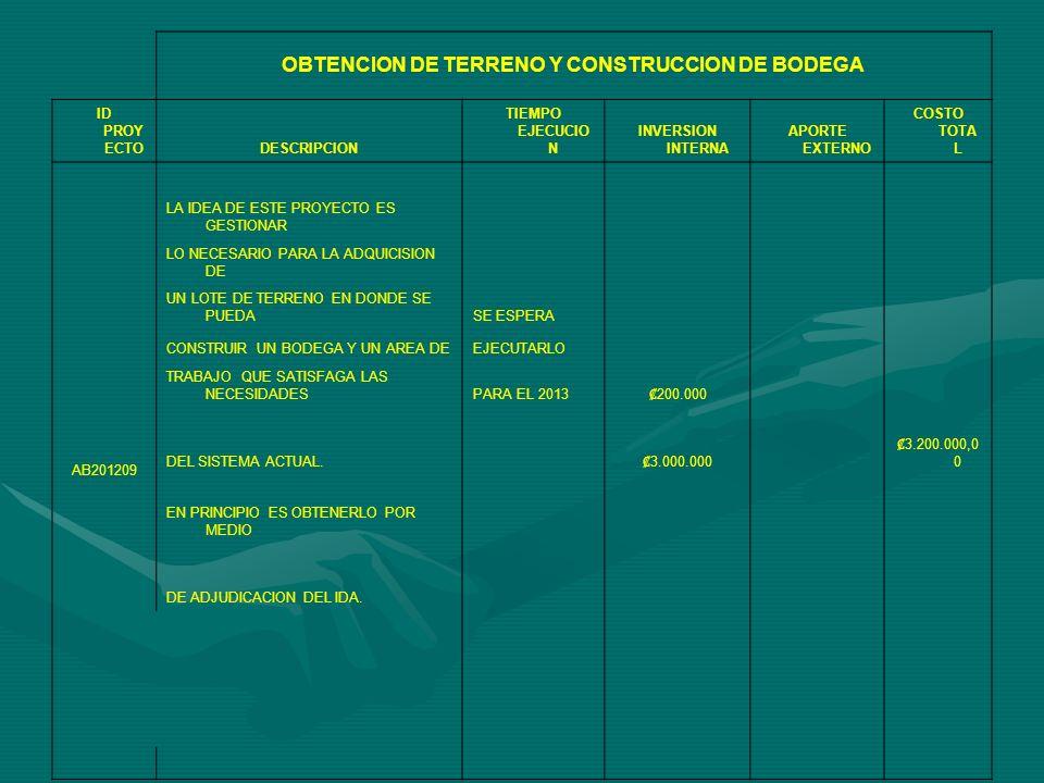 CULTURA DEL RECICLAJE ID PROYECTODESCRIPCIONTIEMPO EJECUCION INVERSION INTERNO APORTE EXTERNO COSTO TOTAL AB201210 HABIENDO LOGRADO EJECUTAR EL SE ESTIMA QUE ESTE PROYECTO AB201208, SE PROCEDERA A PROYECTO ENTRARA GESTIONAR LOS FONDOS PARA LA FASE 1A EJECUCION CONSTRUCCION DE UN CENTRO DE ACOPIOEN EL 2013 EL CUAL SE TRABAJARA MEDIANTE EL DESARROLLO DE UNA ESTRATEGIA DE 5.000.000,00 UNION ENTRE GRUPOS COMUNALES, 5.000.000,00 GOBIERNO LOCAL, SECTOR PRIVADO Y COMUNIDAD EN GENERAL.