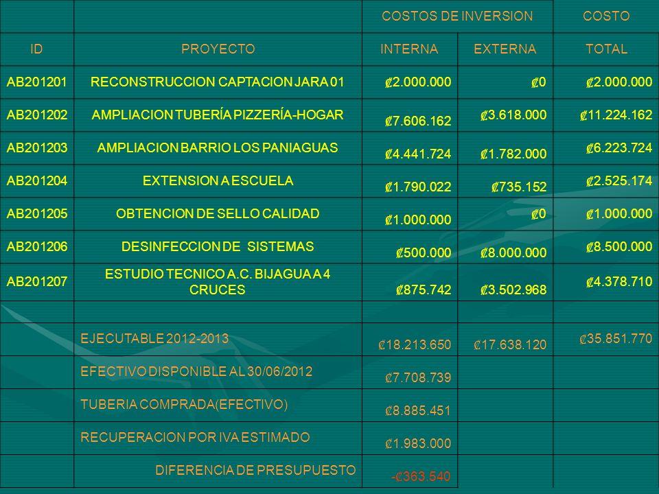 COSTOS DE INVERSIONCOSTO IDPROYECTOINTERNAEXTERNATOTAL AB201208INSTALACION DE MEDIDORES 5.978.596 36.040.000 42.018.596 AB201209 OBTENCION DE TERRENO Y BODEGA 3.200.000 0 AB201210CULTURA DEL RECICLAJE 0 5.000.000 AB201211INSTALACION DE HIDRANTES 18.600.000 0 TOTALES 27.778.596 41.040.000 68.818.596 AB201212 COMPRA AREA PROTECCION NACIENTE JARA 500.000 30.000.00 0 30.500.000 AB201213 MEGAPROYECTO BIJAGUA-4 CRUCES $0 $1.850.000