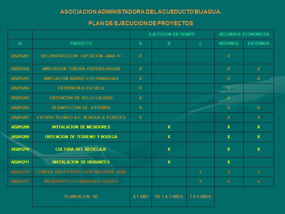RECONSTRUCCION CAPTACION JARA 01 ID PROYECT ODESCRIPCION TIEMPO EJECUCION PRESUPUESTO INTERNO PRESUPUESTO EXTERNO COSTO TOTAL AB201201 CONSISTE EN LA RECONSTRUCCION DE LA SE ESTIMA QUE ESTE CAPTACION JARA 1, CON MAS DE 40 AÑOS PROYECTO TENDRA DE USO POR LO QUE PRESENTA GRAN UNA DURACION DE DETERIORO.15 DIAS PARA EL DISEÑO Y PRESUSUPUESTO 2.000.000 SE CUENTA CON LA ASESORIA DEL PARA EJECUTAR EN 2.000.000 Ing.