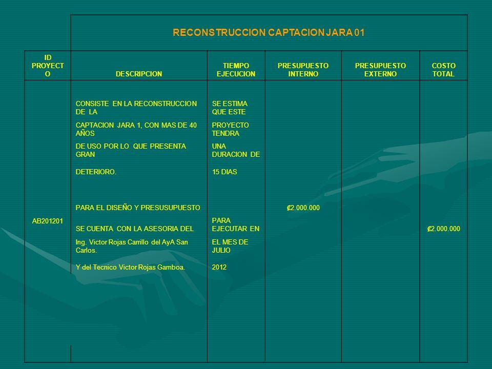 AMPLIACION TUBERÍA PIZZERÍA-HOGAR ANCIANOS ID PROY ECTODESCRIPCION TIEMPO EJECUCION PRESUPUESTO INTERNO PRESUPUESTO EXTERNOCOSTO TOTAL AB201202 CONSISTE EN LA CONTINUACION DE LA TUBERIA PRINCIPAL DE 150 MM PARA EJECUTAR EN QUE SE ENCUENTRA FRENTE AL EL MES DE SETIEMBRE RESTAURANTE EL BARRIGON HASTA2012 EL SALON 5RS, EN DIAMETRO DE 150 MM Y DE ESTE ULTIMO PUNTO HASTA SE ESTIMA QUE ESTE 7.606.162 EL HOGAR DE ANCIANOS EN 100 MM PROYECTO TENDRA CON EL FIN DE FORTALECER ELUNA DURACION DE 3.618.000,00 SECTOR DE ALTAMIRA ADEMAS DE40 DIAS SATISFACER LA DEMANDA DE SERVICIOS 11.224.162,00 DE LA ZONA.