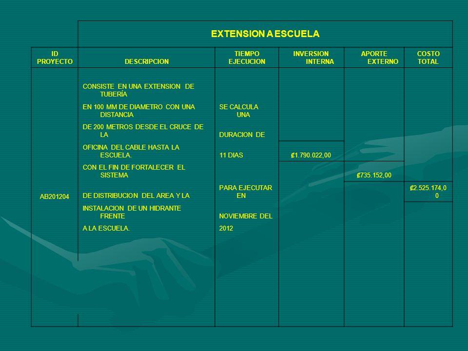 OBTENCION DE SELLO CALIDAD SANITARIA ID PROYECT ODESCRIPCION TIEMPO EJECUCION INVERSION INTERNA INVERSION EXTERNA COSTO TOTAL AB201205 SE EJECUTA A LO LA FINALIDAD DE ESTE PROYECTO ESLARGO DEL AÑO CUMPLIR A CABALIDAD TODO LO ESTABLECIDO Y EL CUAL ES EVALUADO REQUERIDO POR EL PROGRAMA SELLO DE CALIDADAL INICIO DEL SANITARIA DESARROLLADO ACTUALMENTE EN EL PAIS,SIGUIENTE AÑO CON EL FIN DE NO SOLO OBTENER LOS GALARDONESY ASI EN CICLO.