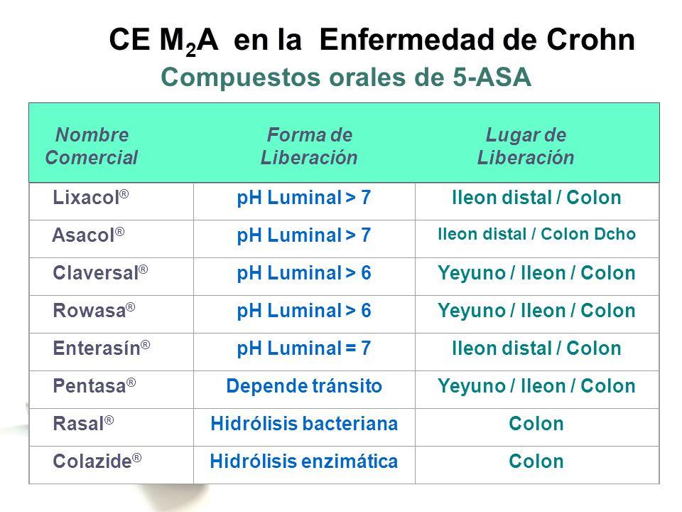 Diagnóstico de la Enf de Crohn Colitis Indeterminada Estudio de extensión de la Enf de Crohn Monitorización de la respuesta a terapias biológicas Cribado de Adenocarcinoma intestinal Enf de Crohn en población Pediátrica CE M 2 A en la Enfermedad de Crohn Indicaciones propuestas