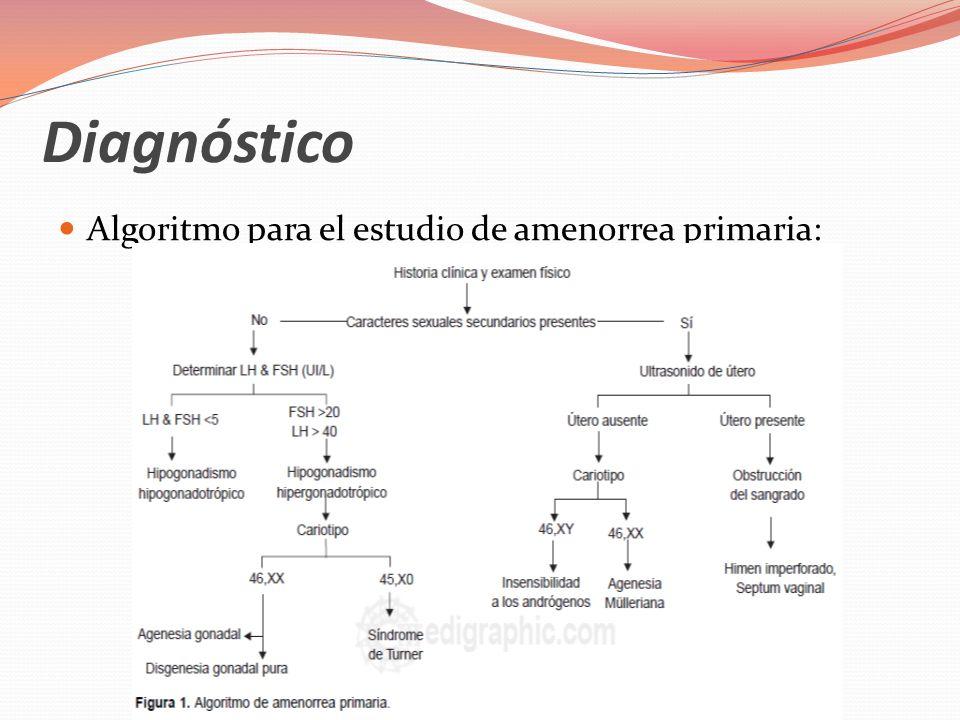 Diagnóstico Algoritmo para amenorrea secundaria: Hipogonadotrópico