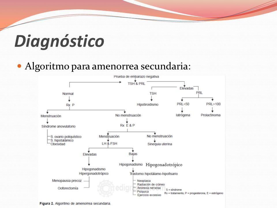 Tratamiento Los tratamientos son específicos con el fin de corregir la causa de amenorrea primaria: 1.