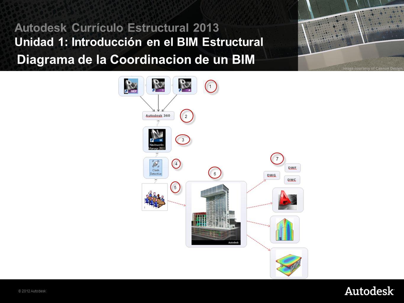 © 2012 Autodesk Autodesk Currículo Estructural 2013 Unidad 1: Introducción en el BIM Estructural Nube Informatizada (Cloud)