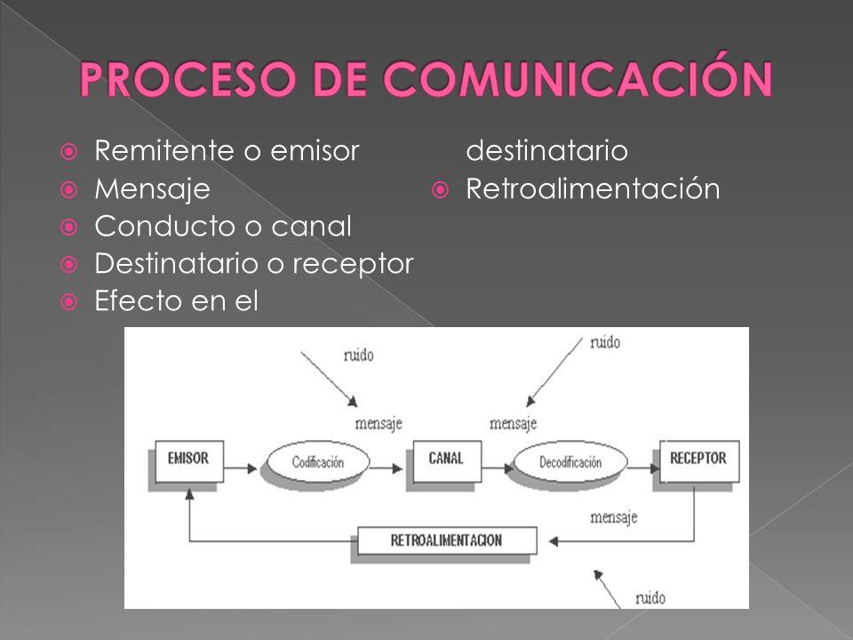 Situaciones que afectan al remitente: desconocimiento del idioma, lesiones encefálicas, dificultada para emitir sonidos vocales, malestar físico.