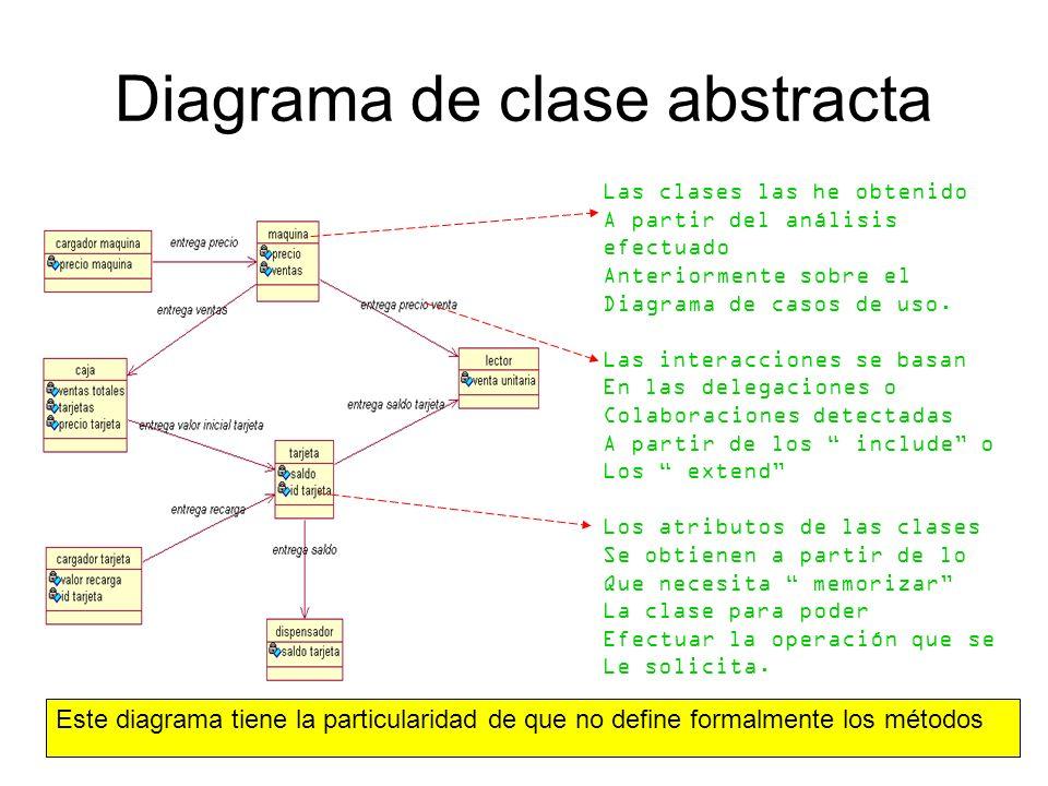 Diagrama de clases El diagrama de clases Se obtiene analizando El D.C.A y determinando Que clases se formalizaran.