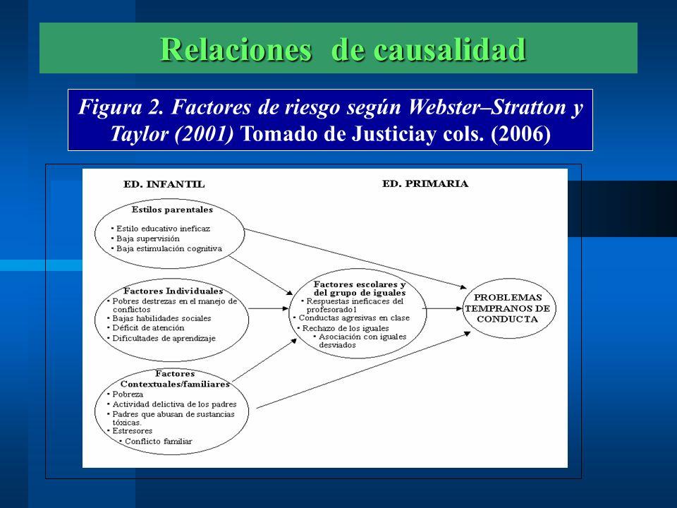 Factores y Niveles de Riesgo Factores y Niveles de Riesgo Figura 3.