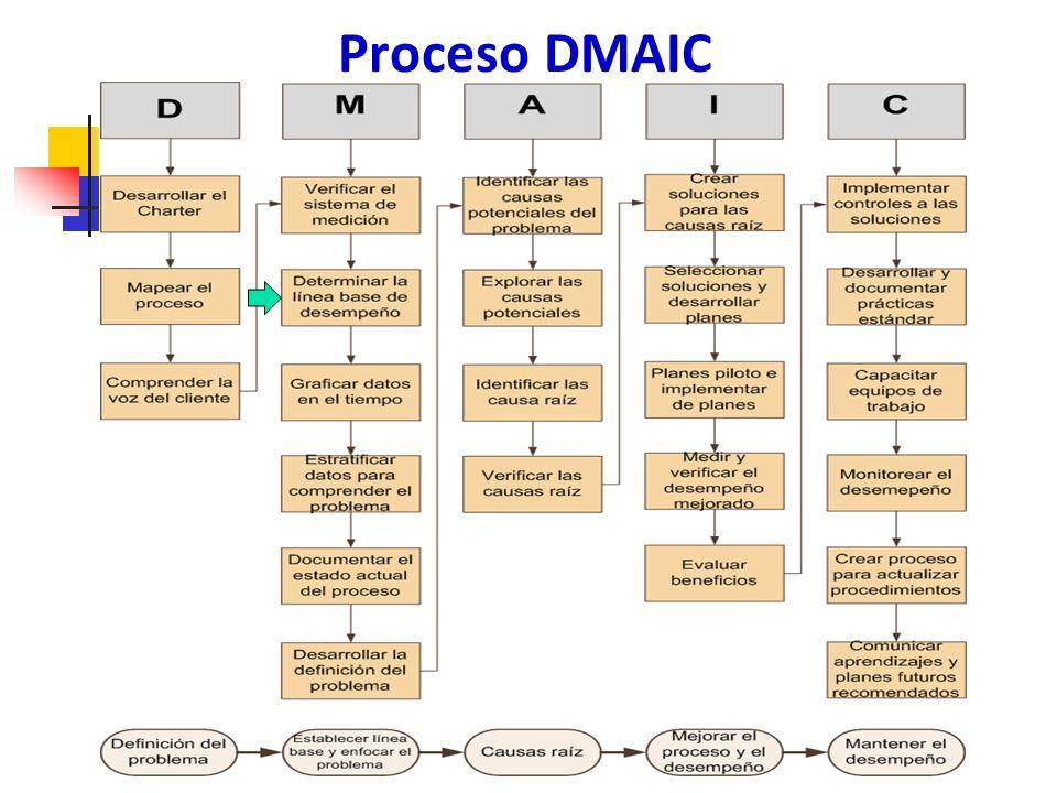 Capacidad del proceso 104