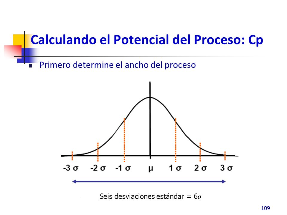 Calculando el Potencial del Proceso: Cp Determine al ancho de los límites de especificación: 110 Ancho de las especificaciones = LSE - LIE Seis desviaciones estándar = 6 LIE LSE