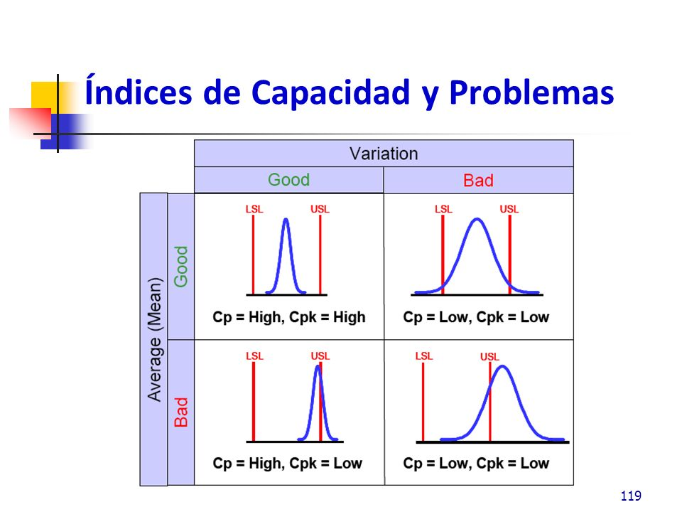 Usos de la Capacidad de Proceso 120 Ahorros al reducir la variación y centrar el proceso, eliminando desperdicio Ahorros simplemente centrando el proceso, sin cambiar la variabilidad