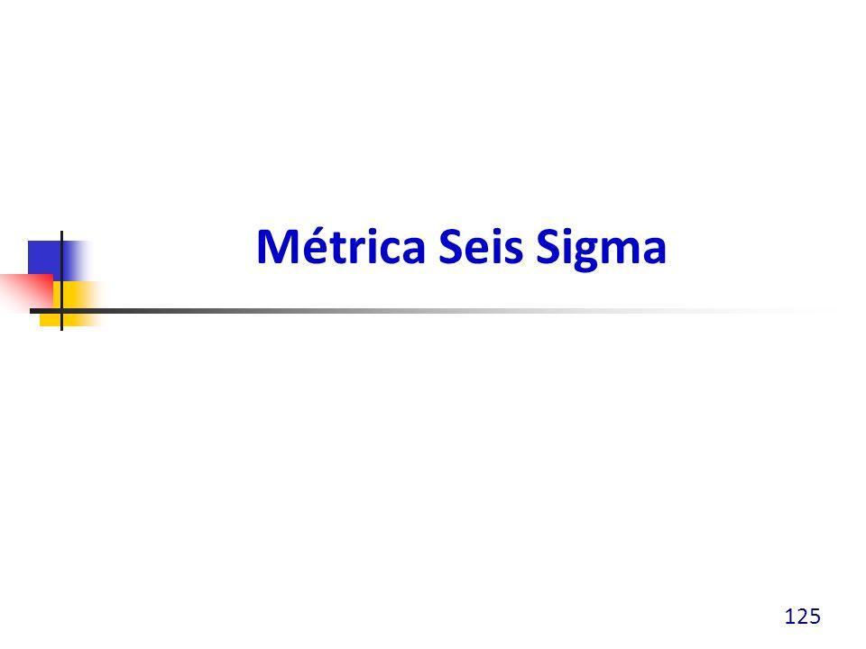 Seis Sigma 126 Proceso Seis Sigma Seis Desviaciones estándar Entre la media y el límite de especificación
