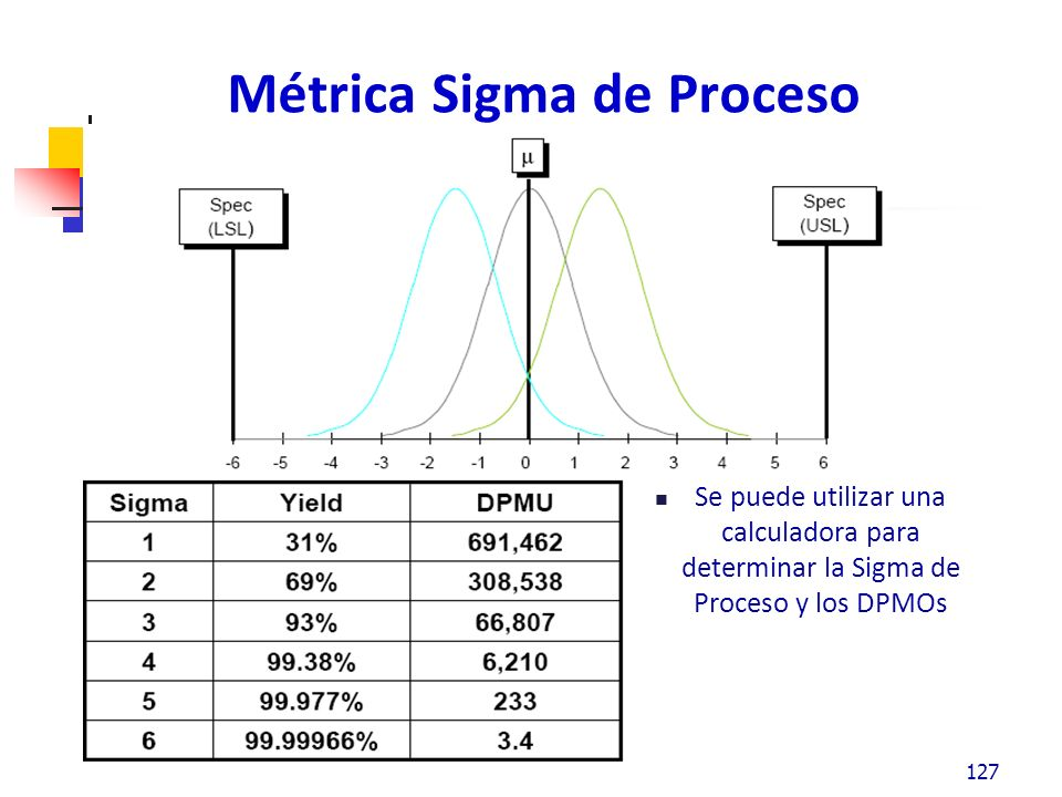 ¿Por qué usar una Métrica Sigma de Proceso.