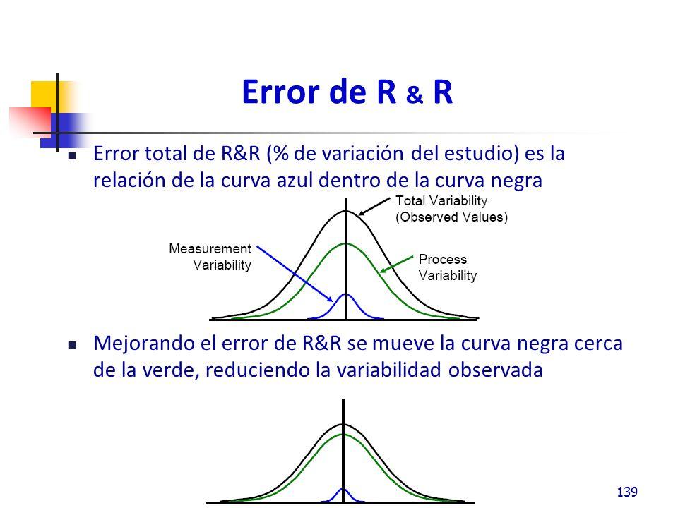Error de R & R - Número de distintas categorías La discriminación en el Sistema de medición es la habilidad de detectar cambios pequeños en las características medidas.