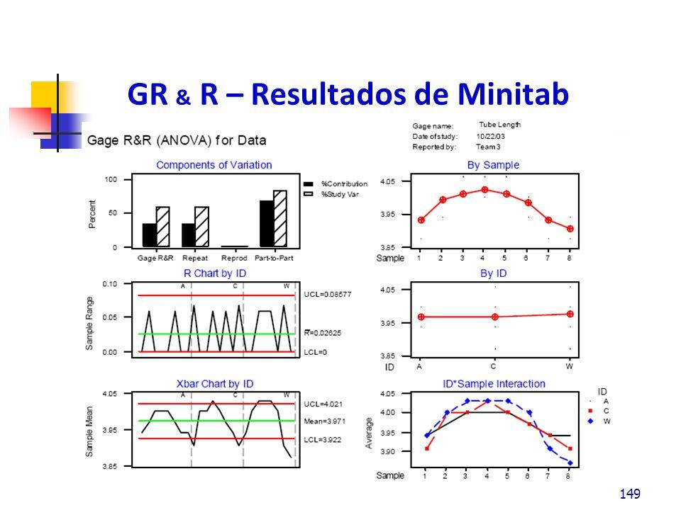 GR & R – Resultados de Minitab La gráfica de los componentes de variación representan las diferentes fuentes de % contribución y % de variación del estudio.