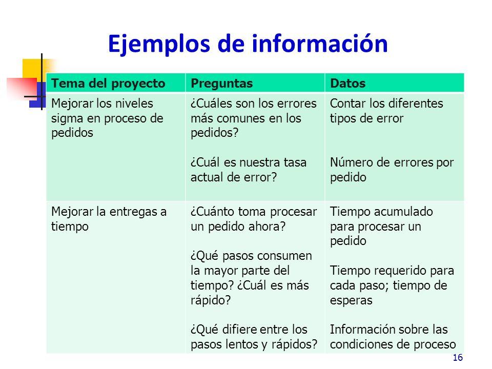 Donde reunir la información: ¿Proceso o Resultado.