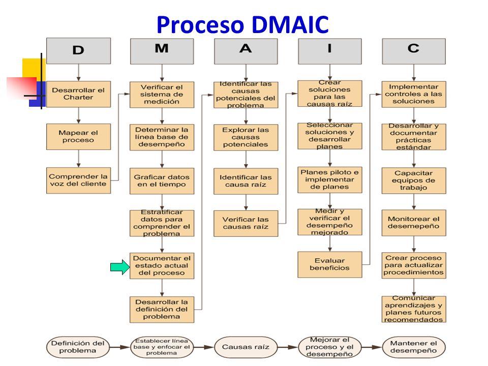 Mapas de proceso y diagramas de flujo 163