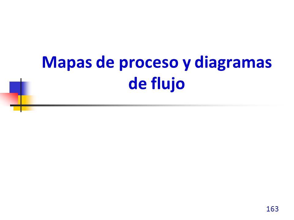 Mapas de Proceso En la Fase de Medición, el mapa del estado actual debe de ser creado para: Mostrar detalladamente los pasos del proceso específico o series de procesos Determinar las fuentes entrantes de variación y las características del potencial de salida para cada paso ¿Cuales son las entradas.