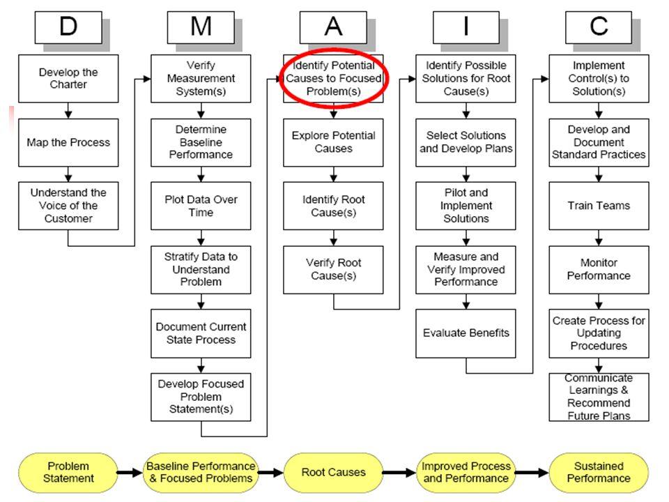 Causas Potenciales – Tormenta de Ideas Propósito Tormenta de ideas es un método de generación de muchas ideas rápidas Fomenta la creatividad Involucra a todos Genera energía Separa personas de las Ideas que sugieren Usos en la fase de análisis Use la tormenta de ideas para generar muchas causas potenciales del problema definido en la fase de medición Use 5 Ws para encontrar las causas raíz Pregunta clave: ¿ Por que esta pasando esto.