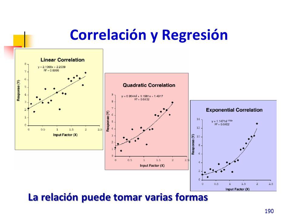 Correlación y Regresión Minitab Cantidad gastada en publicidad y el volumen de ventas mensuales de los pasados 11 meses: 191