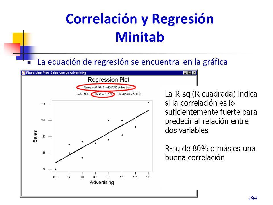 Correlación y Regresión Interpretando R – cuadrada: 195