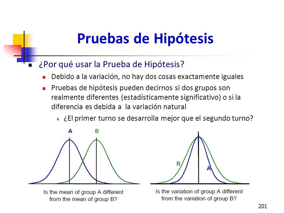 Pruebas de Hiótesis La diferencia entre las dos medias se puede dar por la variación natural en el proceso ……….