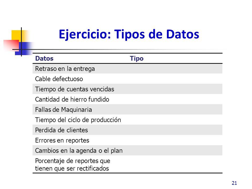 Ejercicio: Tipos de Datos Respuestas DatosTipo Retraso en la entregaContinuo Cable defectuosoDiscreto: Porcentaje o cuenta Tiempo de cuentas vencidasContinuo Cantidad de hierro fundidoContinuo Fallas de MaquinariaDiscreto: Porcentaje o cuenta Tiempo del ciclo de producciónContinuo Perdida de clientesDiscreto: Porcentaje o cuenta Errores en reportesDiscreto: cuenta Cambios en la agenda o el planDiscreto: cuenta Porcentaje de reportes que tienen que ser rectificados Discreto: Porcentaje 22
