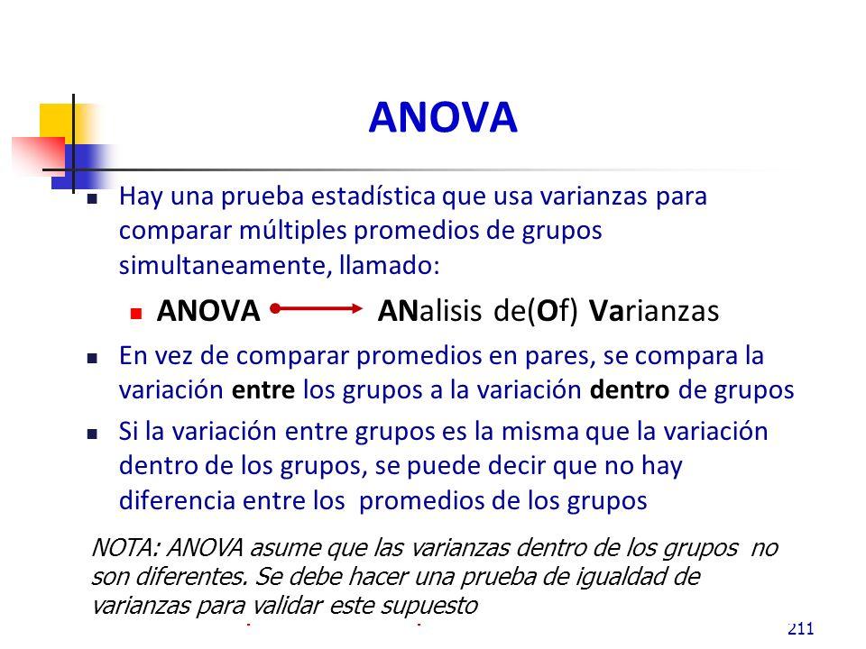 ANOVA El diagrama muestra, que la variación dentro del grupo aparece mas pequeña que la variación entre grupos, entonces la prueba probablemente muestra al menos uno de los grupos es diferentes al resto.