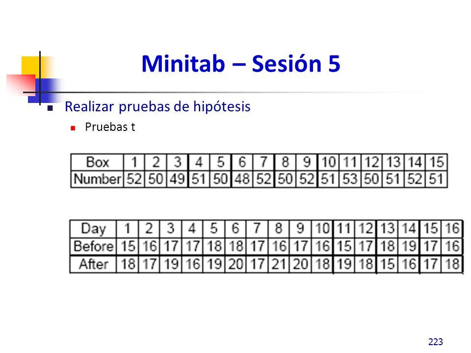 Minitab – Sesión 5 Realizar pruebas de hipótesis ANOVA ANOM Prueba de igualdad de varianzas 224