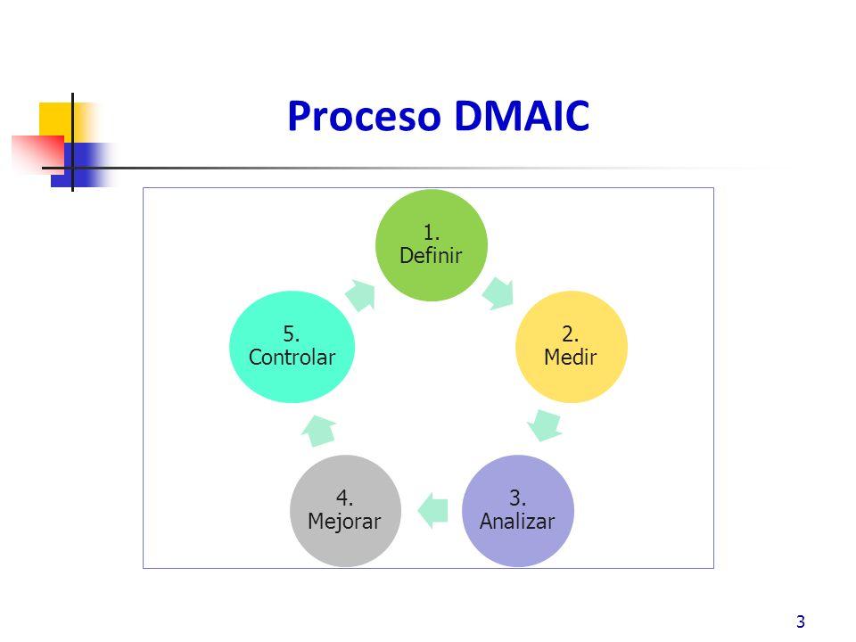 Proceso DMAIC – Definición Metas de Definición Para desarrollar y documentar el problema, el proceso y las demandas de los clientes.